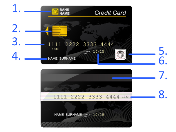 anatomy of a credit card